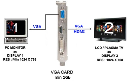 VGA Card Dual Display