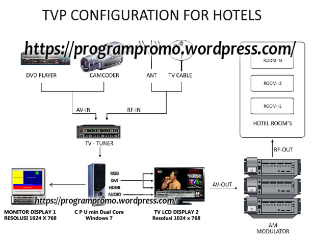 TVP SKEMA DUAL DISPLAY TV TUNER for HOTEL-wtr